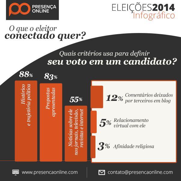 Quais critérios o eleitor usa para definir seu voto em um candidato?