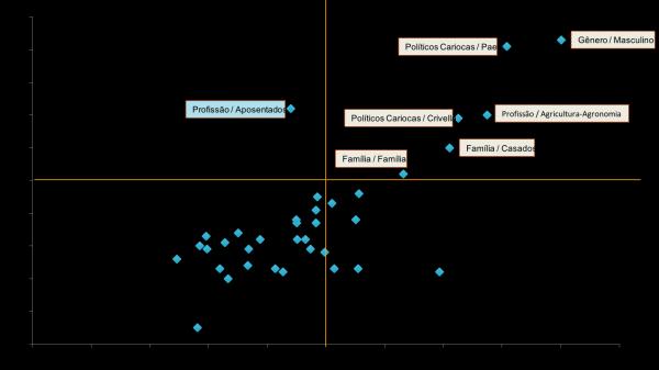 gráfico 02 pesquisa de afinidade