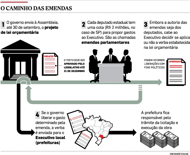 infográfico que mostra o caminho das emendas parlamentares que serao utilizadas no marketing político