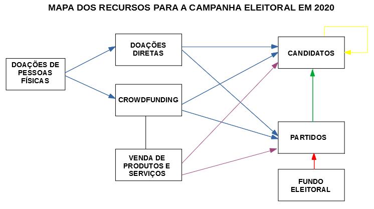 Os recursos para a campanha eleitoral de 2020.