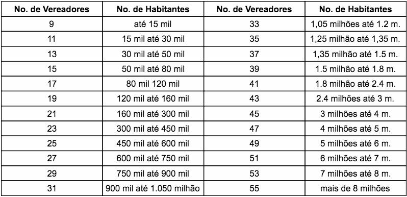 camara-municipal-vereadores-habitantes-tabela vereador eleições 2020