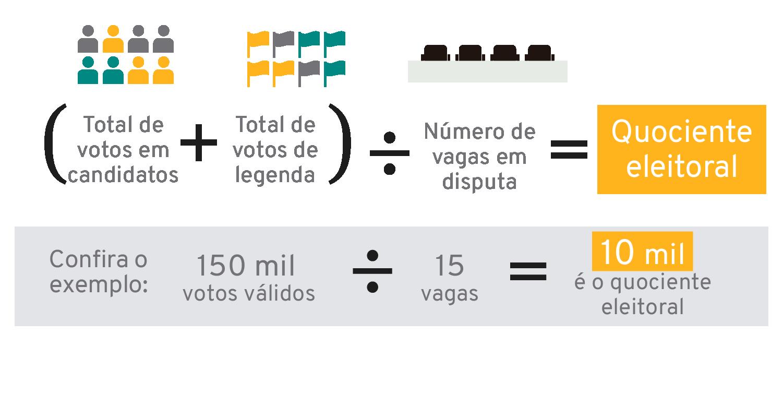 quociente-eleitoral campanha de vereador eleições 2020